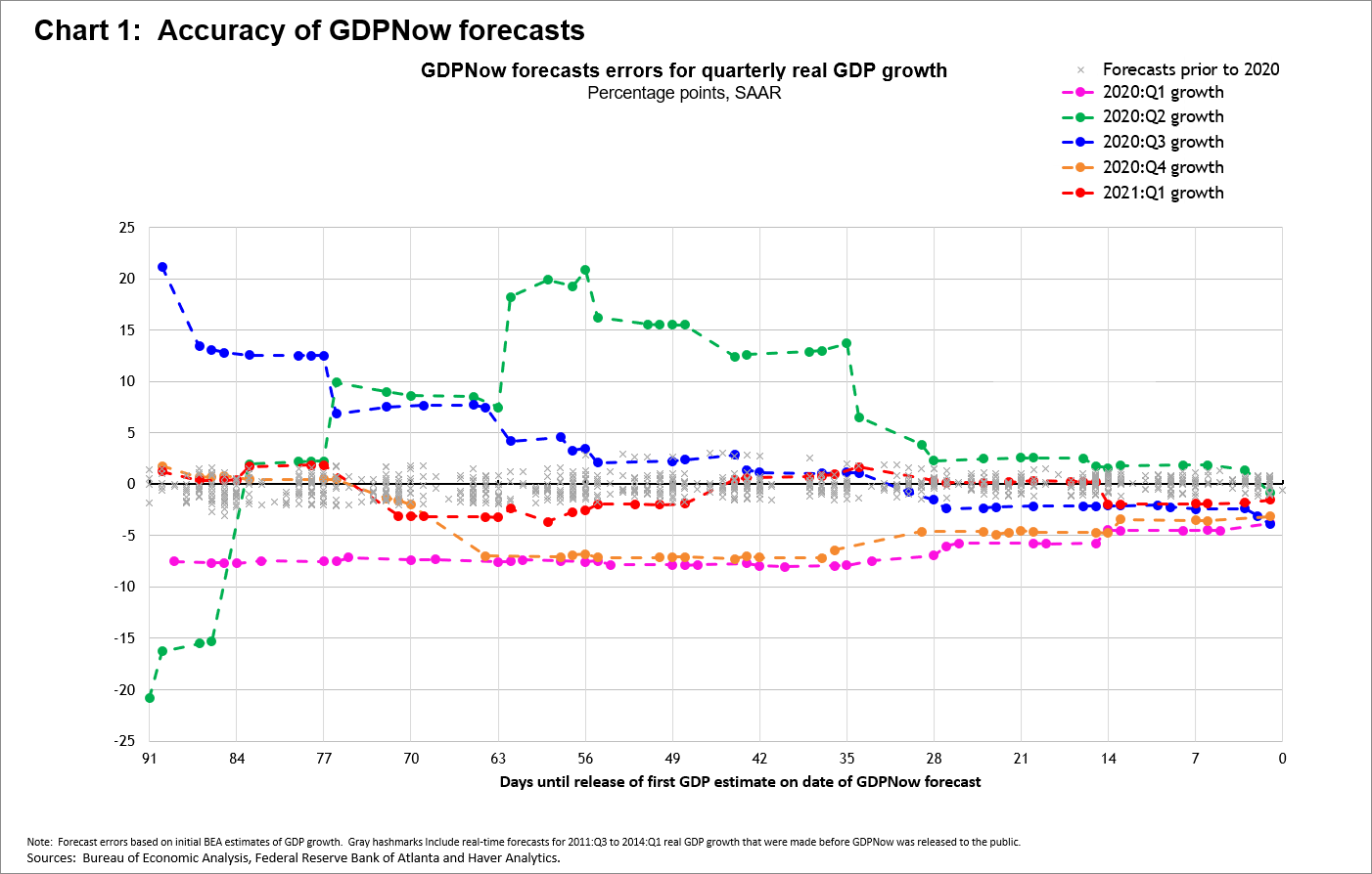 Chart 1: Accuracy of GDPNow Forecasts