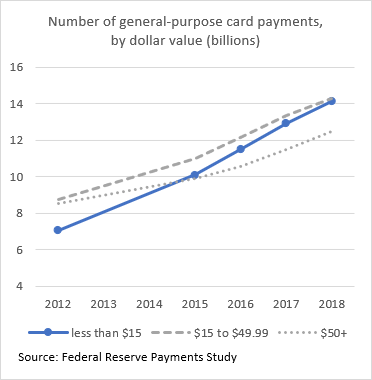 chart 01 if 01: Number of general-purpose card payments, by dollar value in billions