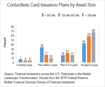 Chart 01 of 02: Contactless card issuance by asset size