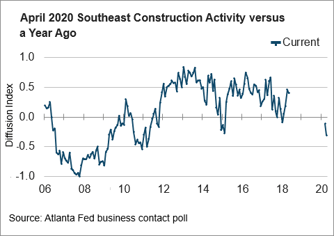 chart 03: April 2020 SE Construction Activity versus Year Ago