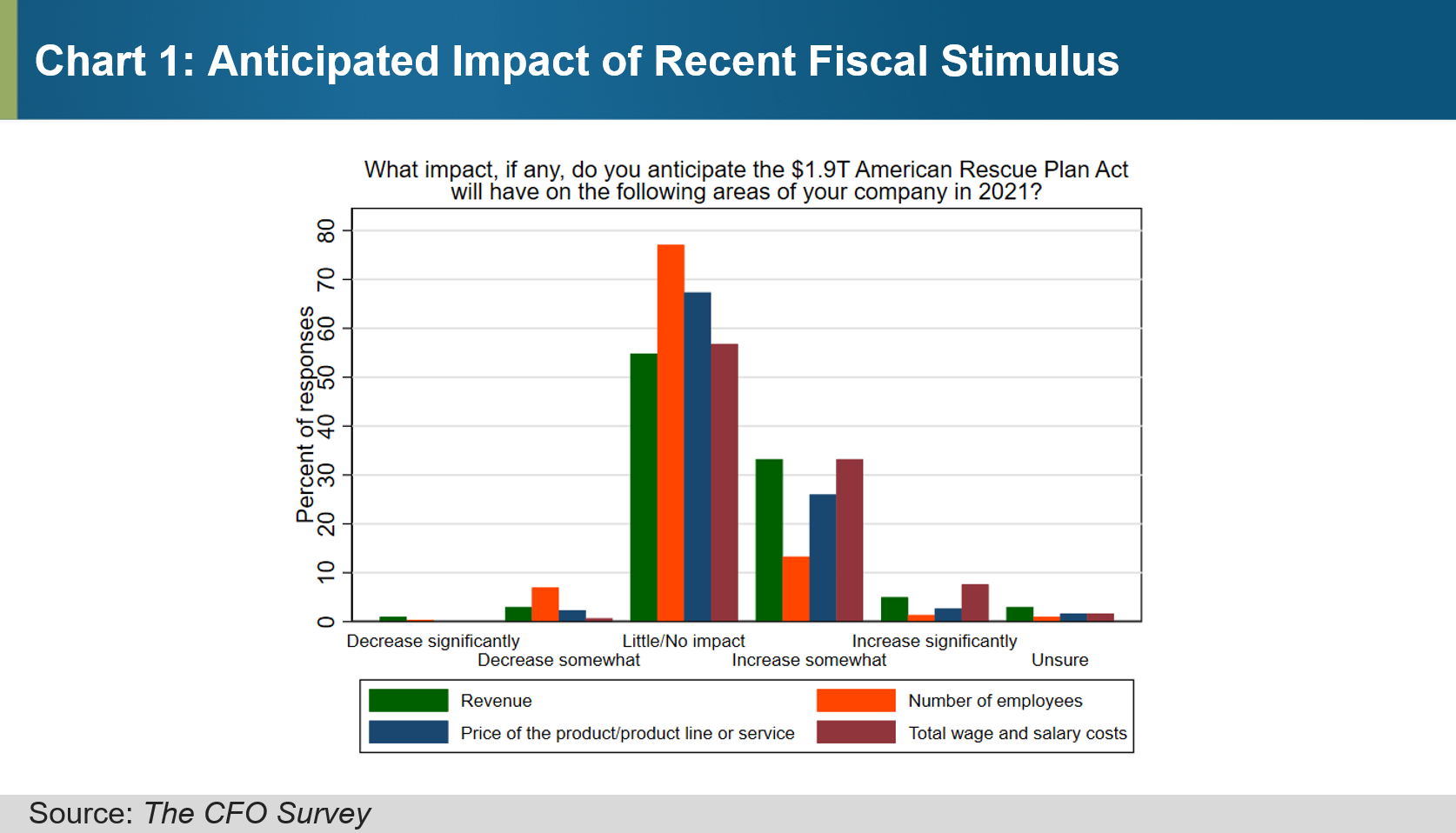 Chart 1 of 1: Anticipated Impact of Recent Fiscal Stimulus