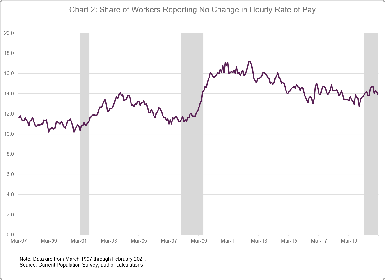 Chart 2 of 4: Share of Workers Reporting No Change in Hourly Rate of Pay
