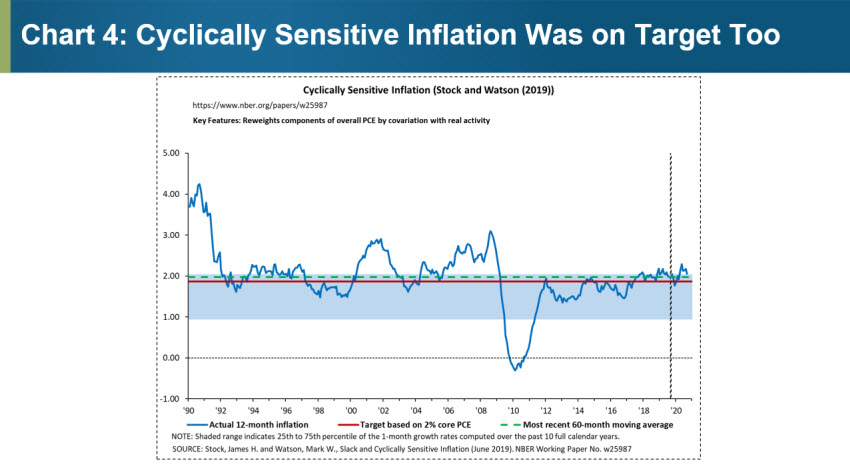 Chart 4: Cyclically Sensitive Inflation Was on Target Too