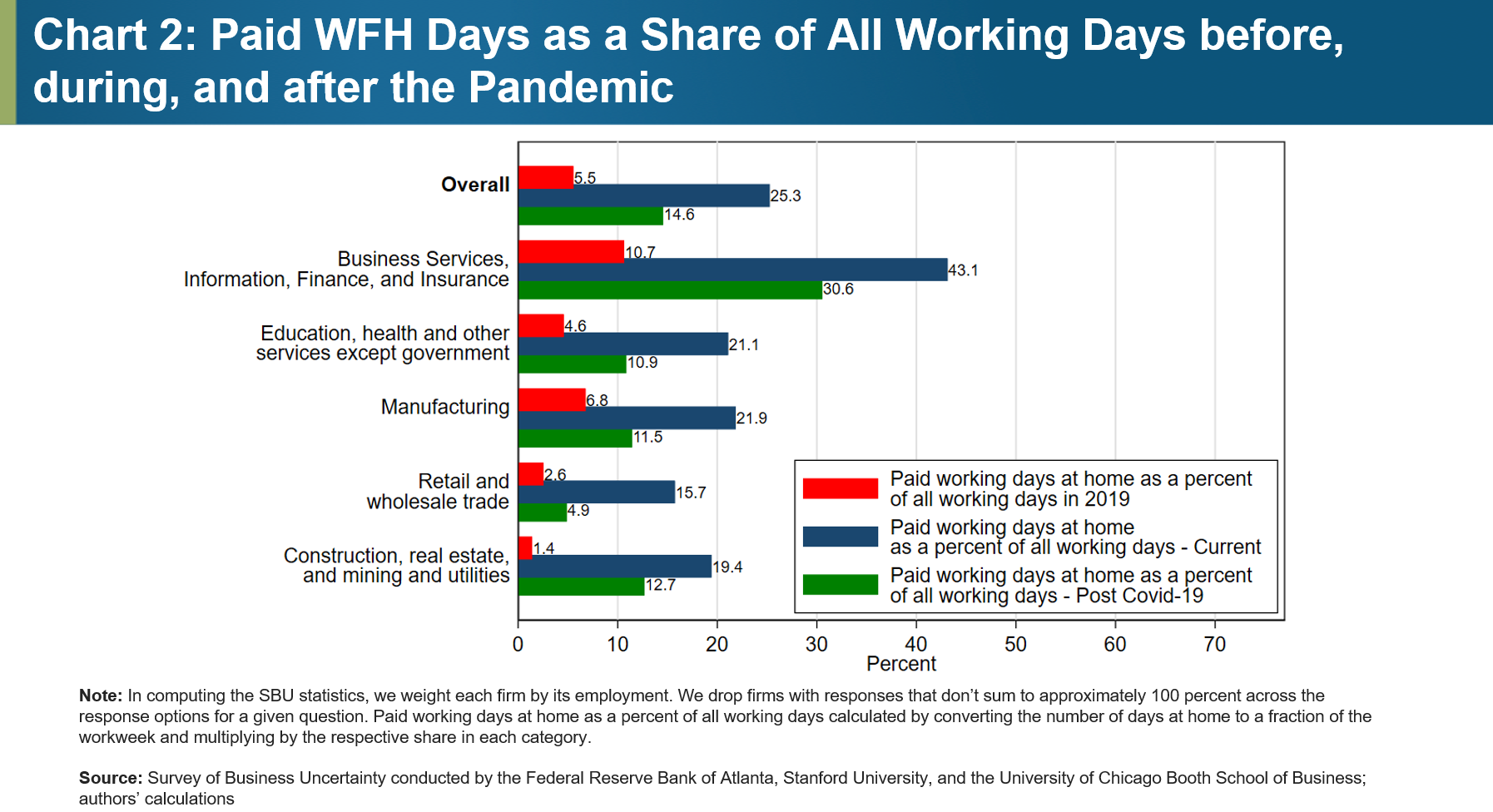Chart 2: Paid WFH Days as a Share of All Working Days before, during, and after the Pandemic