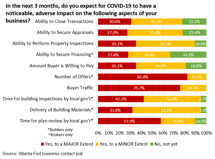 Real Estate Research blog - Chart 6: In the next 3 months, do you expect for COVID-19 to have a noticeable, adverse impact on the following aspects of your business?