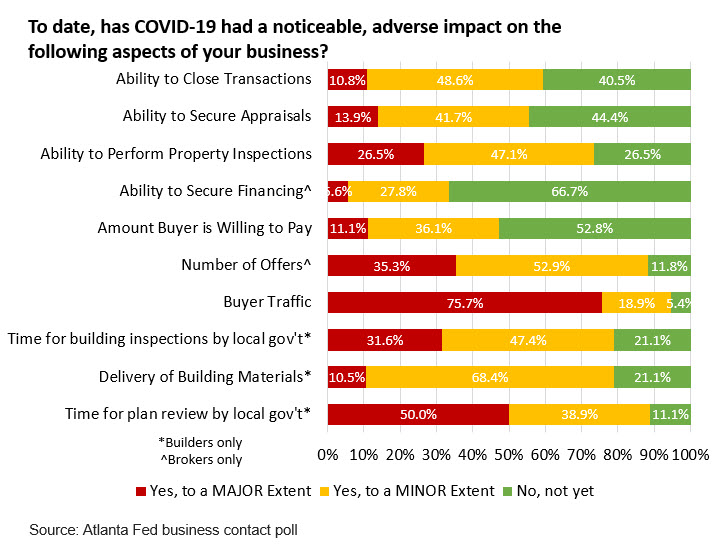 Real Estate Research blog - Chart 5: To date, has COVID-19 had a noticeable, adverse impact on the following aspects of your business?
