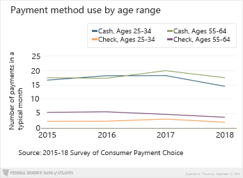 Chart 01 of 01: Payment method use by age range