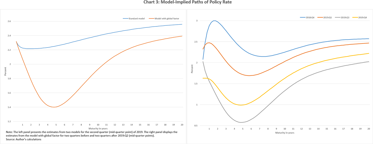 Chart 3: Model-Implied Paths of Policy Rate