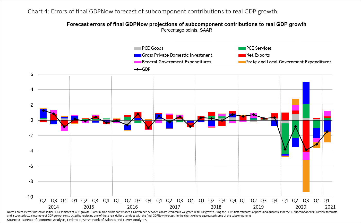 Chart 4: Errors of final GDPNow forecast of subcomponent contributions to real GDP growth