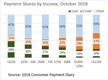 Chart 01 of 01: Payment Shares by Income, October 2018