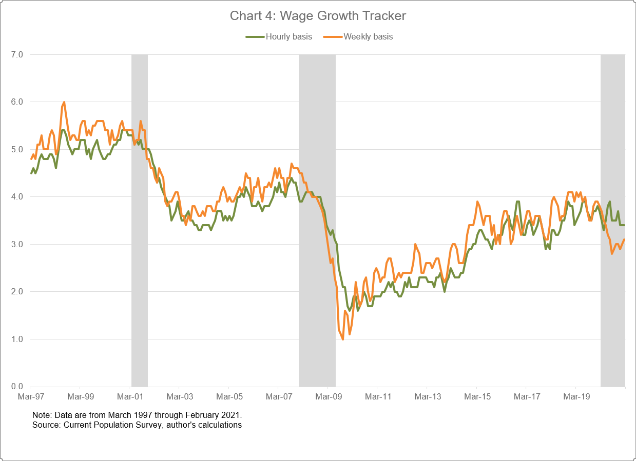 Chart 4 of 4: Wage Growth Tracker