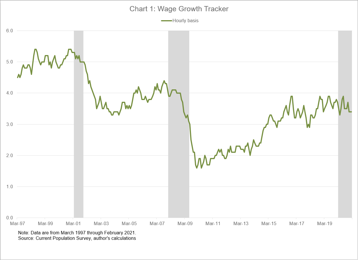 Chart 1 of 4: Wage Growth Tracker