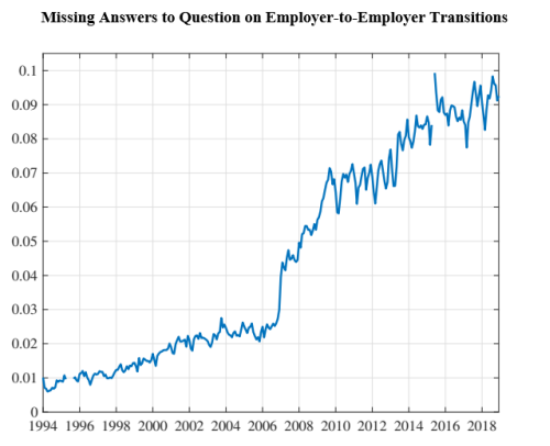 Missing Answers to Question on Employer-to-Employer Transitions