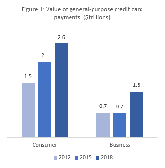Figure 1: Value of general-purpose credit card payments $trillions