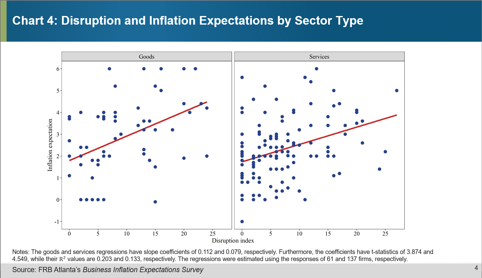 Chart 04 of 04: Disruption and Inflation Expectations by Sector