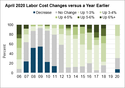 Chart 4: April 2020 Labor Cost Changes versus Year Earlier