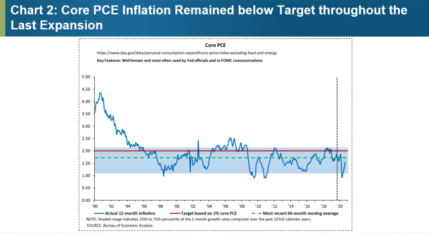 Chart 2: Core PCE Inflation Remained below Target throughout the Last Expansion