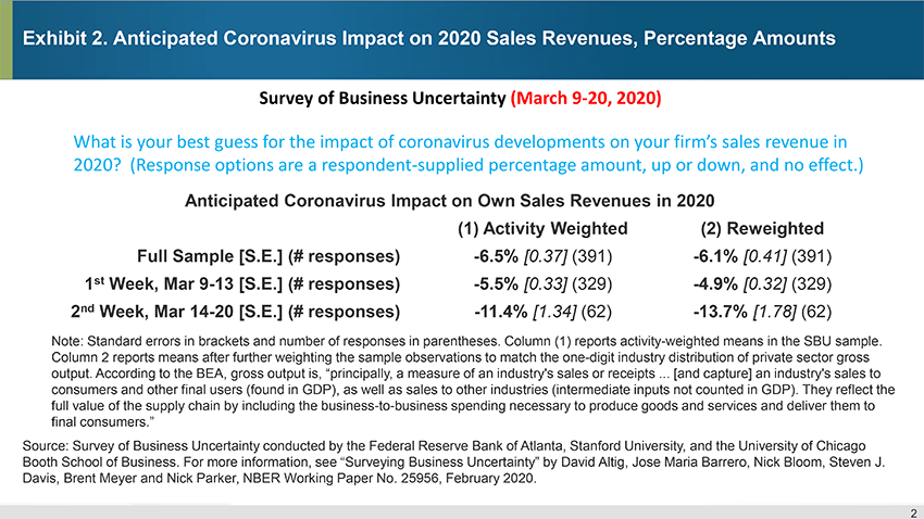 Exhibit 2. Anticipated Coronavirus Impact on 2020 Sales Revenues, Percentage Amounts