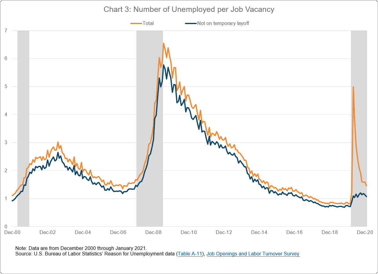 Chart 3 of 4: Number of Unemployed per Job Vacancy
