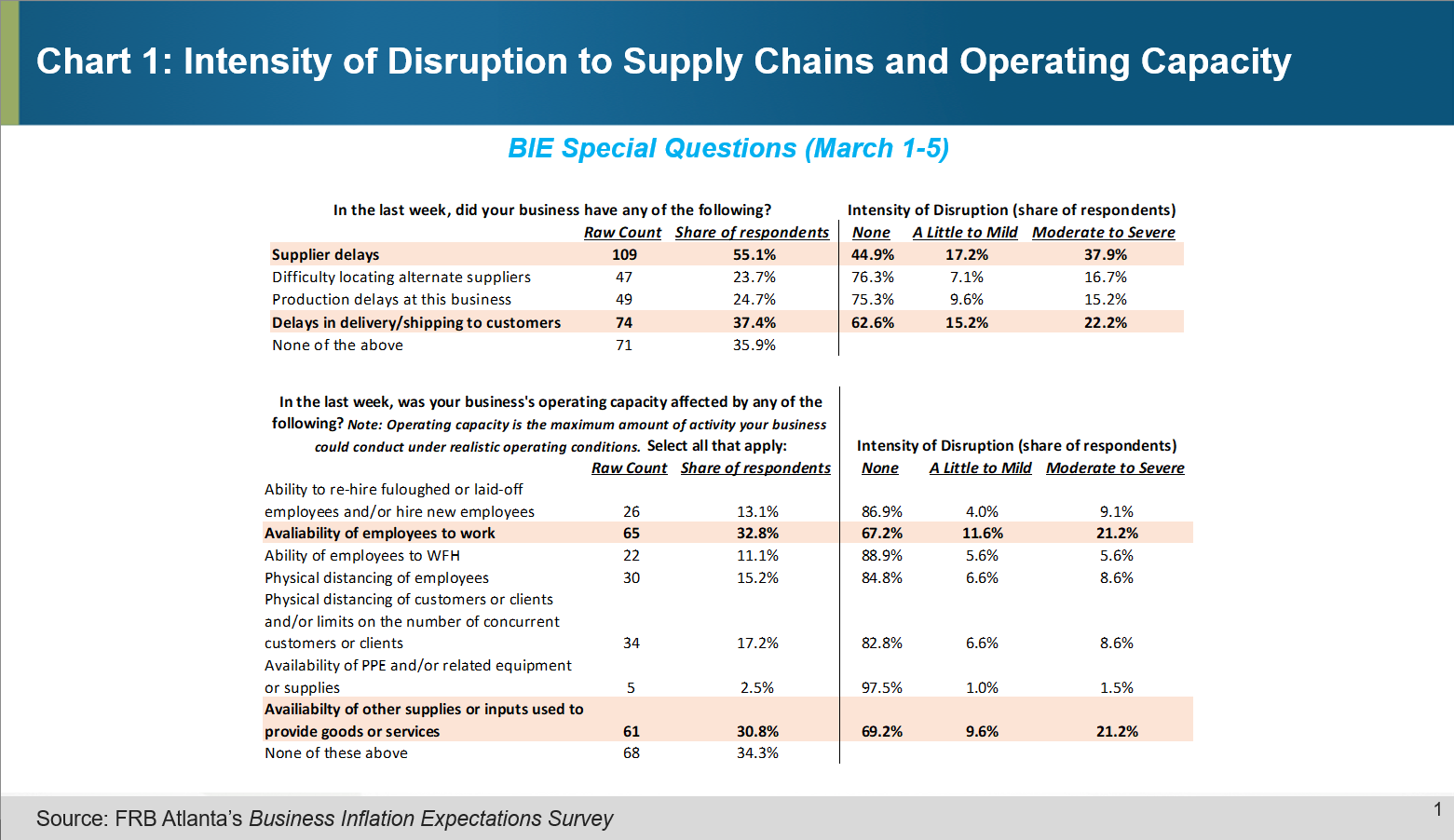 Chart 1 of 4: Intensity of Disruption to Supply Chains and Operating Capacity