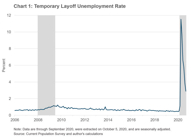 Chart 1: Temporary Layoff Unemployment Rate