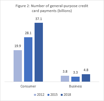 Figure 2: Number of general-purpose credit card payments billions
