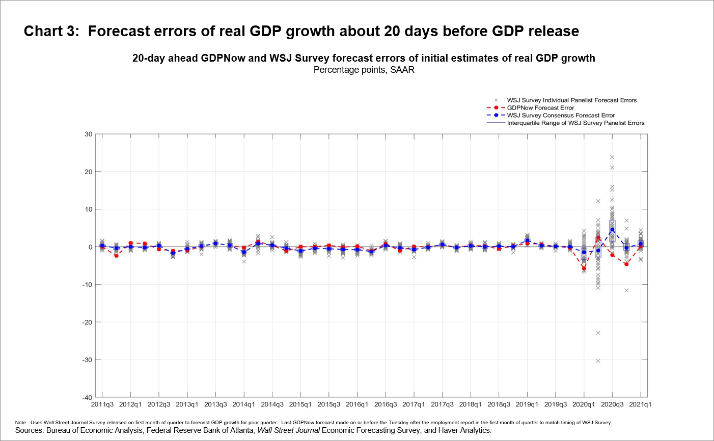 Chart 3: Forecast errors of real GDP growth about 20 days before GDP release