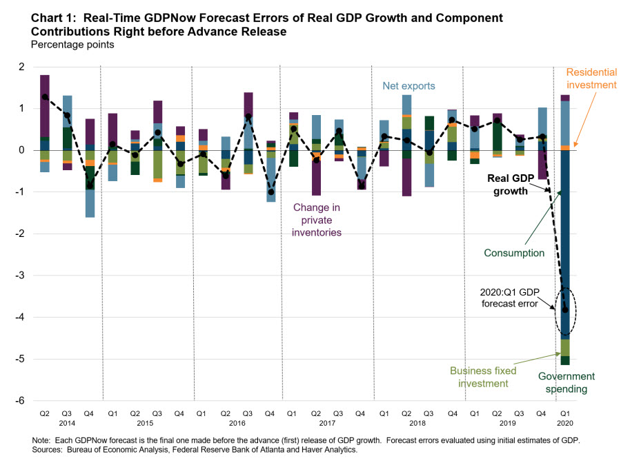 Chart 1: Real-Time GDPNow Forecast Errors of Real GDP Growth and Component Contributions Right before Advance Release