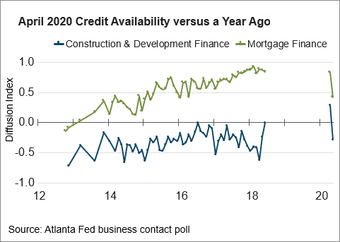 Chart 05: April 2020 Credit Availability versus Year Ago