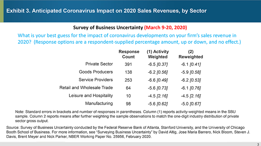 Exhibit 3. Anticipated Coronavirus Impact on 2020 Sales Revenues, by Sector