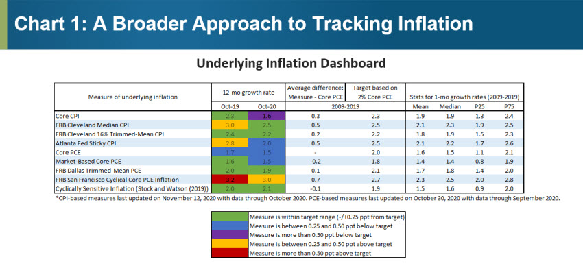 Chart 1: A Broader Approach to Tracking Inflation