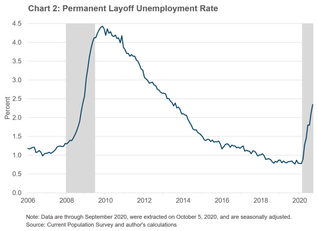 Chart 2: Permanent Layoff Unemployment Rate