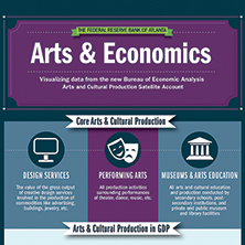Using Infographics to Visualize Macroeconomic Data: The AD-AS Model