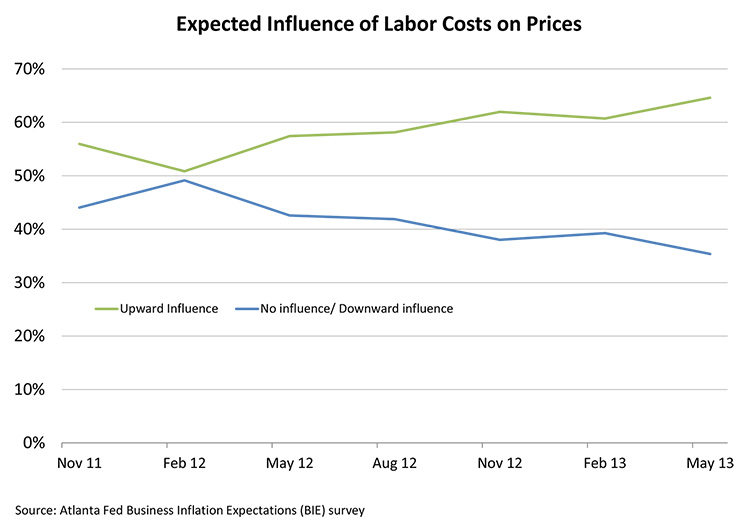 Expected Influence of Labor Costs on Prices