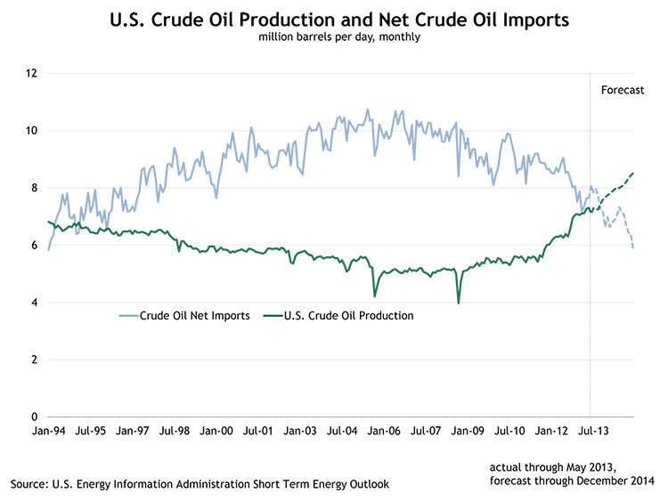 U.S. Crude Oil Production and Net Crude Oil Imports, million barrels per day, monthly