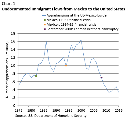 Image result for illegal immigration over time 2016