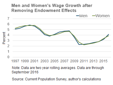 gender wage gap economic effects Figure 2 shows the evolution of the gender wage gap in new jersey between 1996 and 2014 12 each dot indicates the percentage difference in pay between men and women per dollar of compensation – for example, a gender wage gap of -038 in 1996 implies that women were paid 38 cents less than men per dollar of pay in 1996 the gender differences.