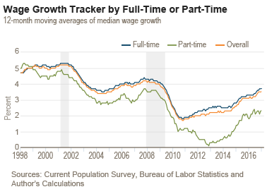 chart 01 of 01 wage growth tracker by full time or part time png