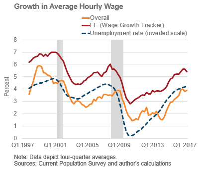 The Following Chart Compares This Version Of Wage Growth Tracker With In Overall Average Wages