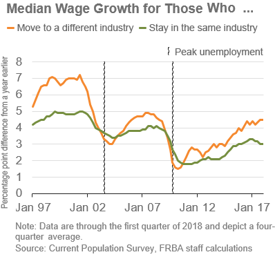 As The Chart Indicates Changing Industry When Unemployment Is High Tends To Result In A Wage Growth Penalty Relative Those Who Remain Employed