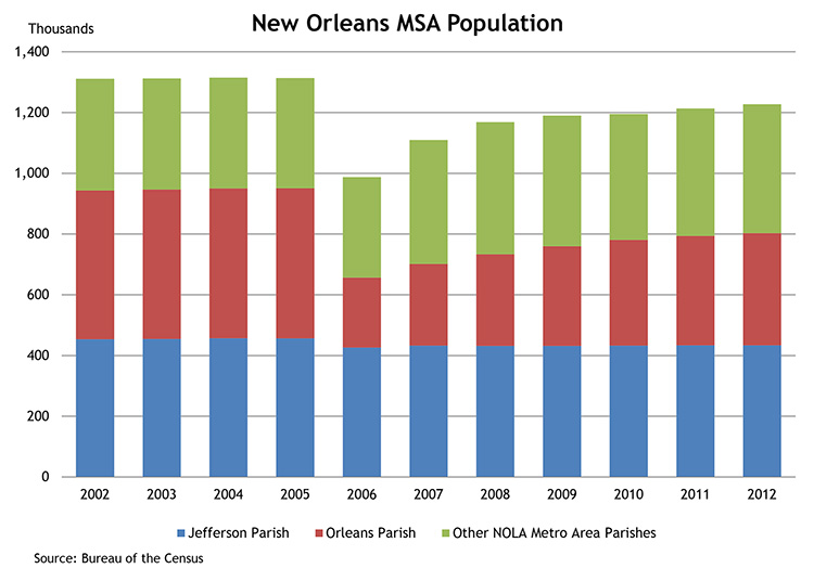 New Orleans MSA Population