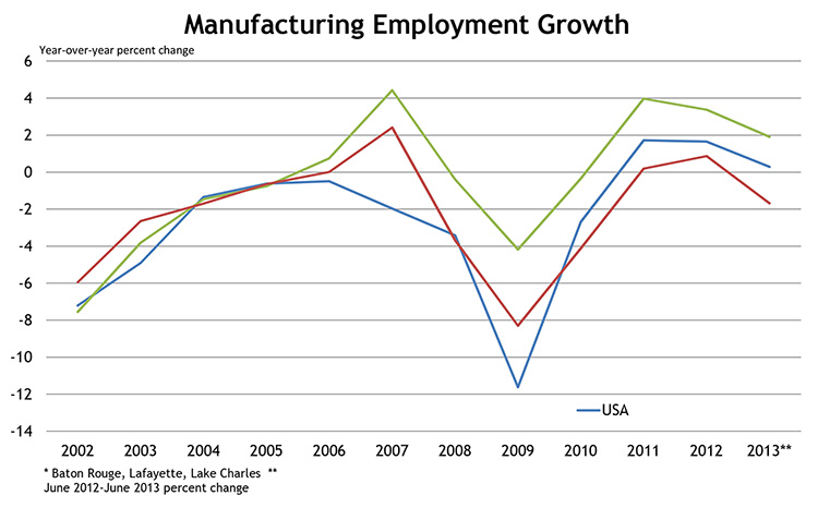 Manufacturing Employment Growth, Year-over-year percent change
