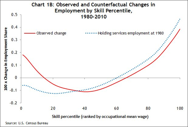 Chart 1b Observed and counterfactual changes in employment