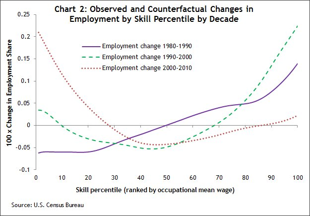 Chart 2 Observed and counterfactual changes in employment