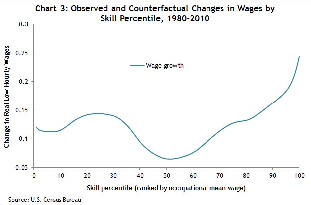 Chart 3 Observed and counterfactual changes in employment