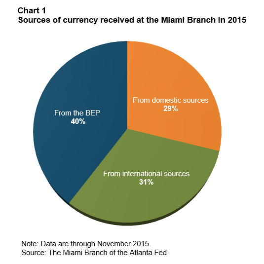 Chart 1: Sources of currency received at the Miami Branch in 2015