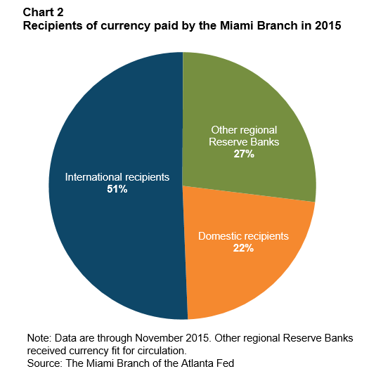 Chart 2: Recipients of currency paid by the Miami Branch in 2015