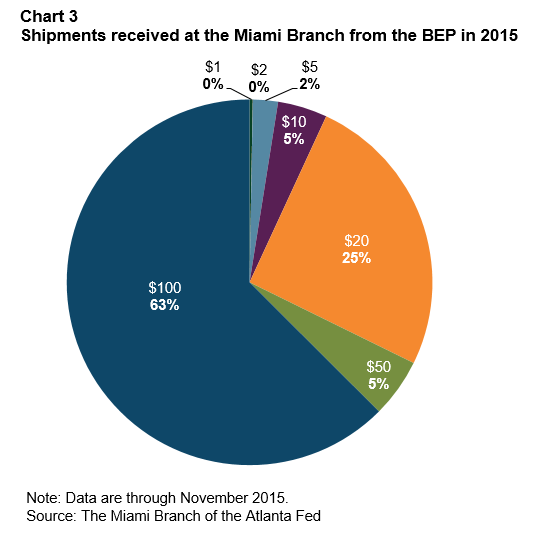 Chart 3: Shipments received at the Miami Branch from the BEP in 2015