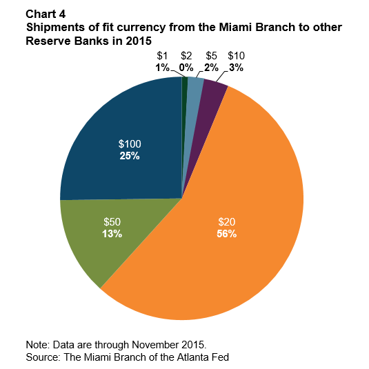 Chart 4: Shipments of fit currency from the Miami Branch to other Reserve Banks in 2015