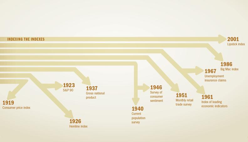 Infographic: Family tree of economic indicators